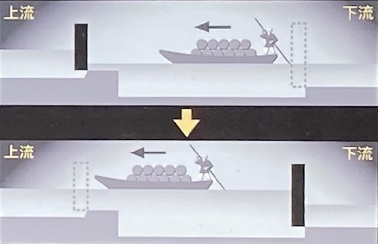 下流から上流に向かう舟は閘門の開閉で水位を合わせて運行していた。